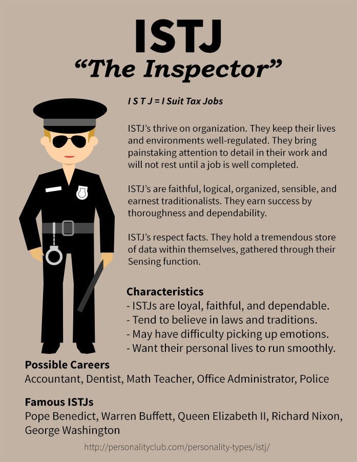 Profile of ISTJ Personality - The Inspector