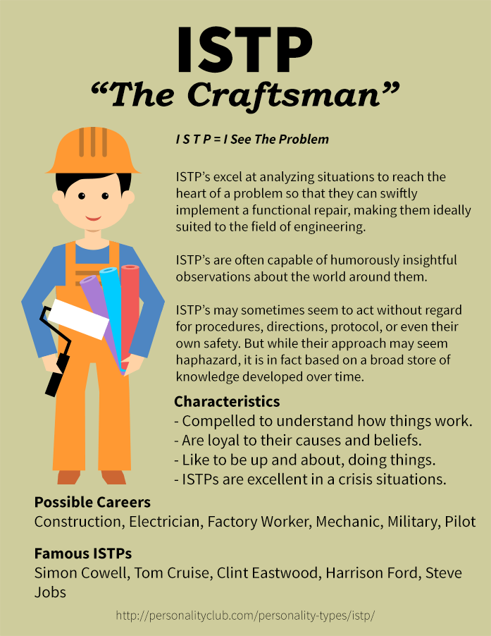 Profile of ISTP Personality - The Craftsman