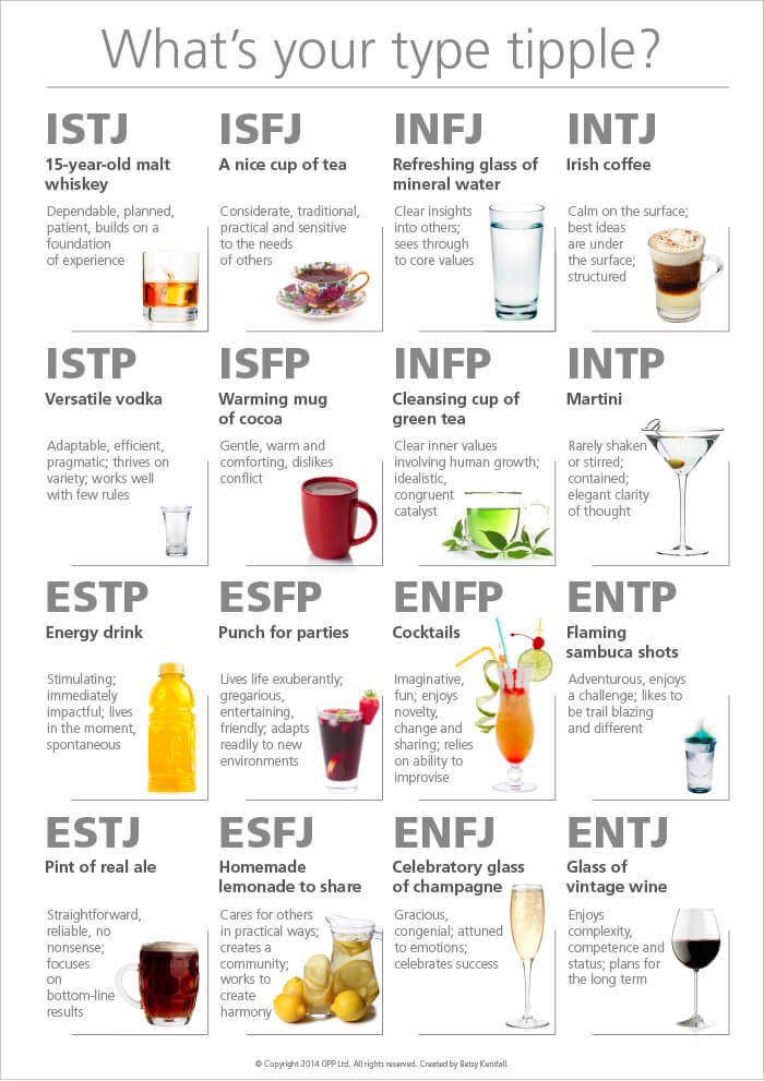 Personality Drink Type Chart