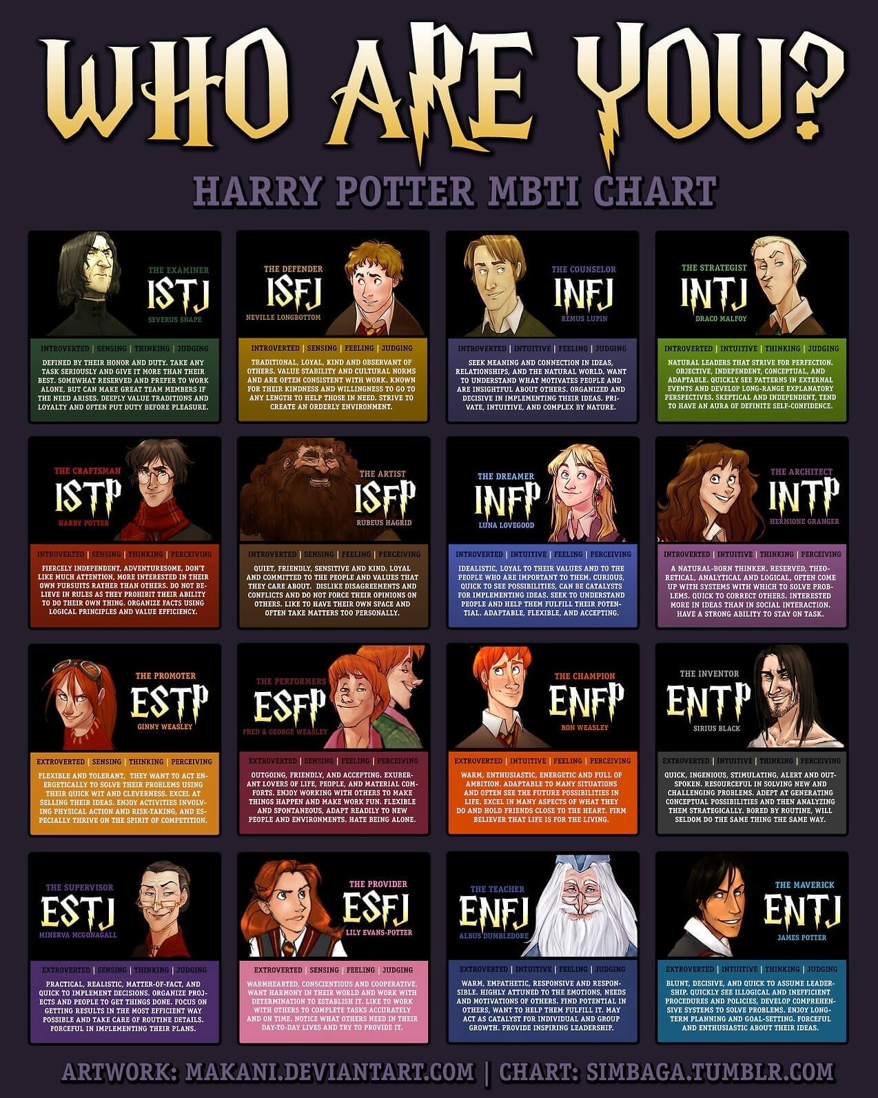 harry potter personality chart personality club