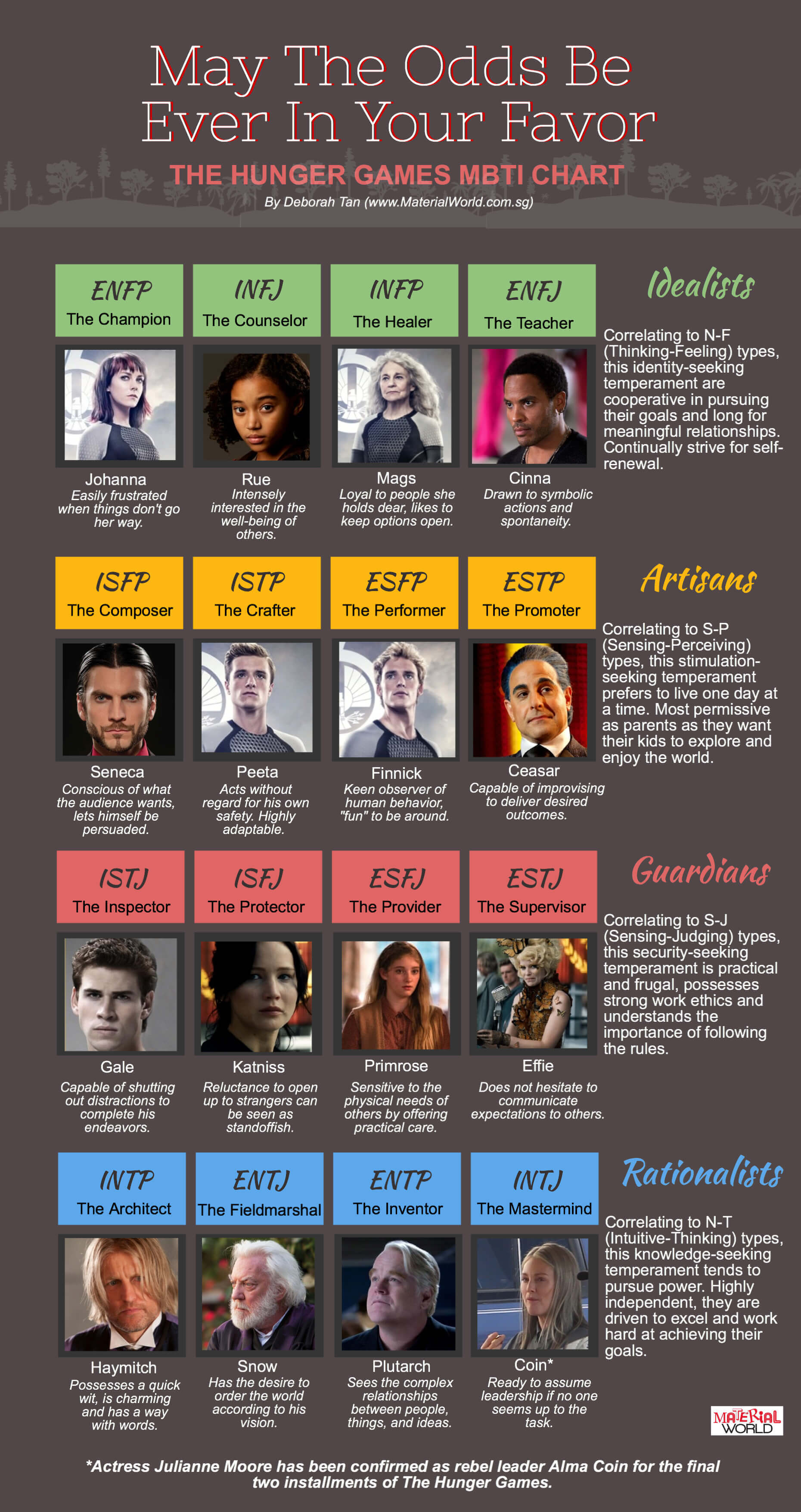 Hunger Games Personality Chart Personality Club