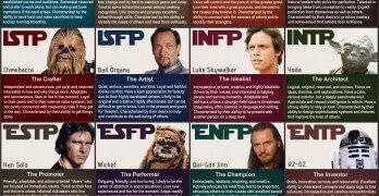 Star Wars Personality Chart