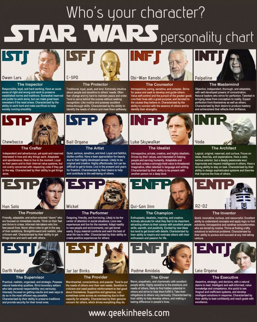 Star Wars Personality Types