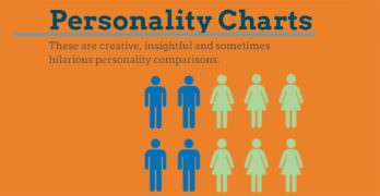 Personality Charts